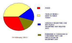 VDAY chart